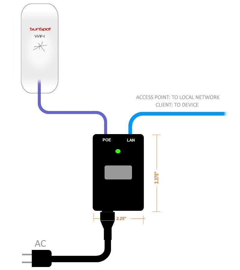 WiFi network POE
